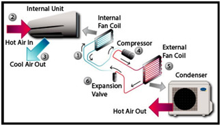 How air conditioners drain water